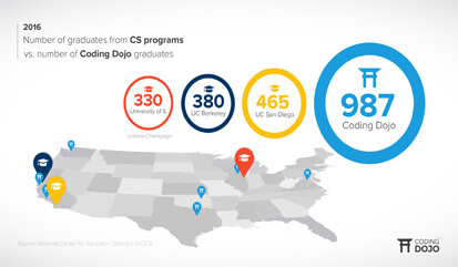 coding-dojo-now-produces-more-than-double-graduates-than-any-computer-science-program